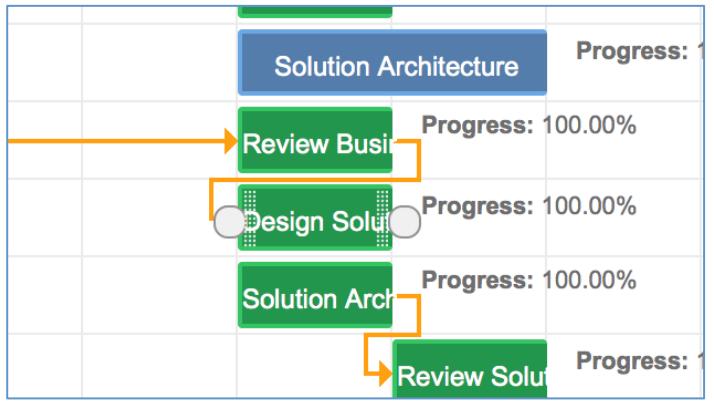 Mission Control Project Management Salesforce.com AppExchange Gantt Chart Dependent Dependencies