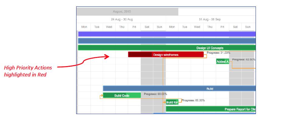 Salesforce Project Management Software Mission Control AppExchange Gantt Chart Timesheet
