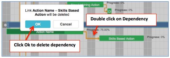 Action dependencies